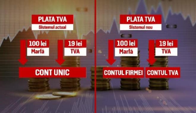 Foto: Iată unde puteţi consulta actele normative privind plata defalcată a TVA