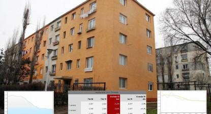Foto: Preţul apartamentelor constănţene se apropie de 1.000 euro/mp