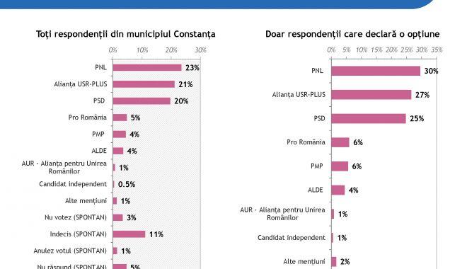 Cine va avea majoritate în Consiliul Local Municipal Constanța în următorul mandat - ires25032020raportmunicipiulcons-1585941323.jpg