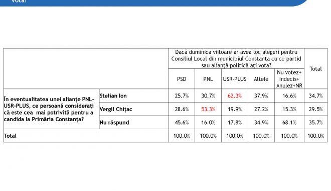 Cine va avea majoritate în Consiliul Local Municipal Constanța în următorul mandat - ires25032020raportmunicipiulcons-1585941354.jpg