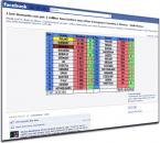 Pariezi că România va fi prima în Europa cu 1 milion de fani pe Facebook?