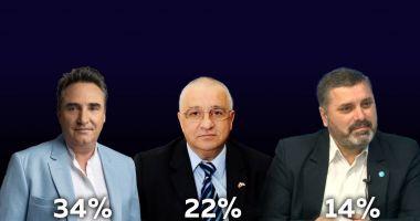 """Sondaj """"Cuget Liber"""".  Liberalul Mihai Lupu preia conducerea CJC"""
