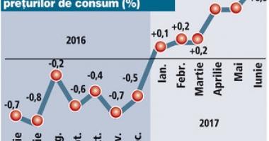 Inflaţia va urca la 2,7% până la finele anului 2017